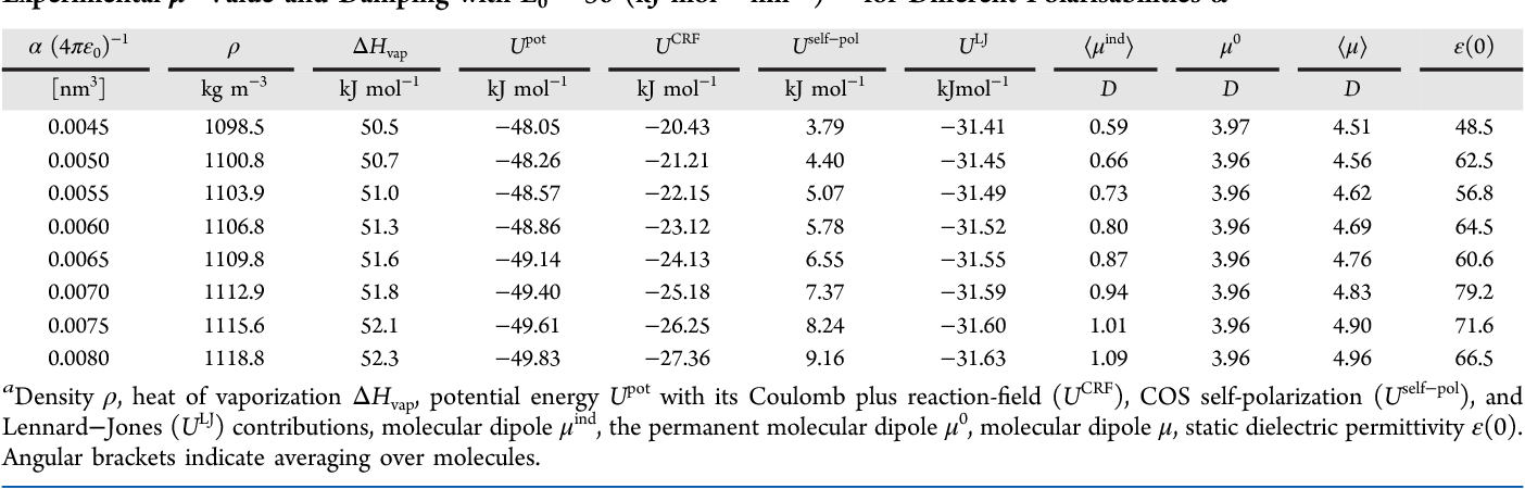 Table 6 from Polarizable model for DMSO and DMSO-water mixtures
