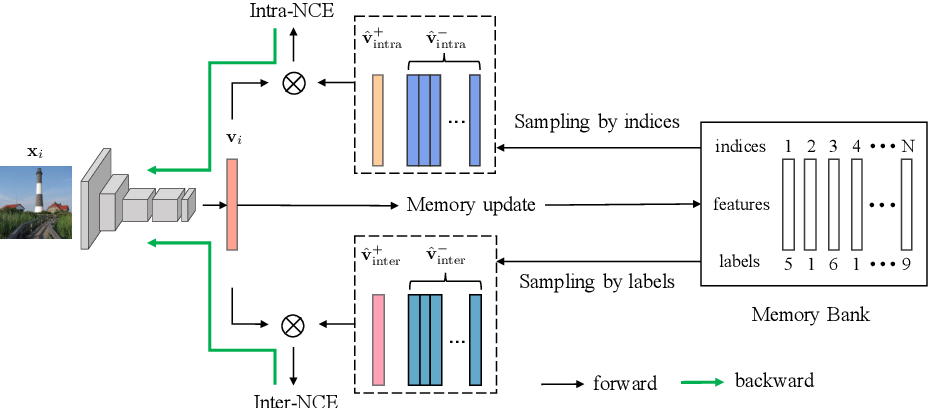 Figure 3 for Delving into Inter-Image Invariance for Unsupervised Visual Representations