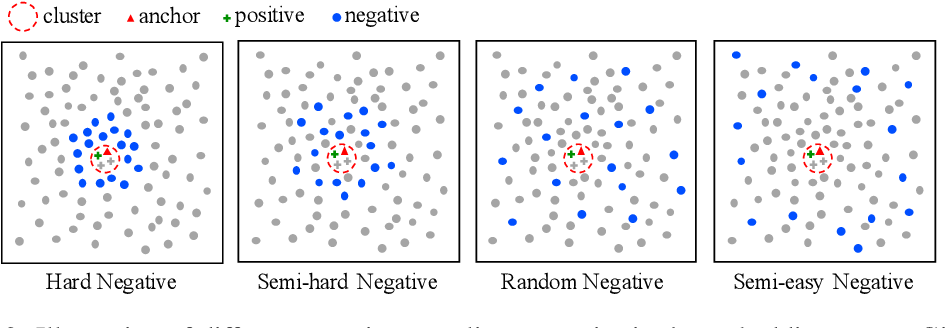 Figure 4 for Delving into Inter-Image Invariance for Unsupervised Visual Representations