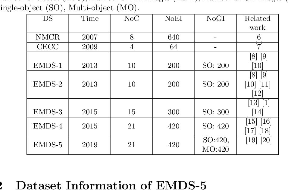 Figure 2 for EMDS-5: Environmental Microorganism Image Dataset Fifth Version for Multiple Image Analysis Tasks