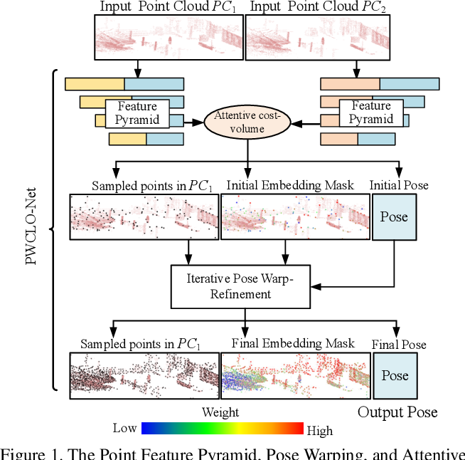 Figure 1 for PWCLO-Net: Deep LiDAR Odometry in 3D Point Clouds Using Hierarchical Embedding Mask Optimization