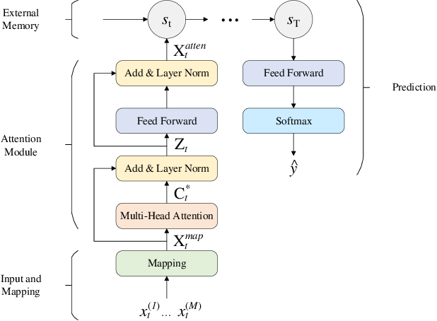 Figure 1 for Multimodal Data Fusion based on the Global Workspace Theory
