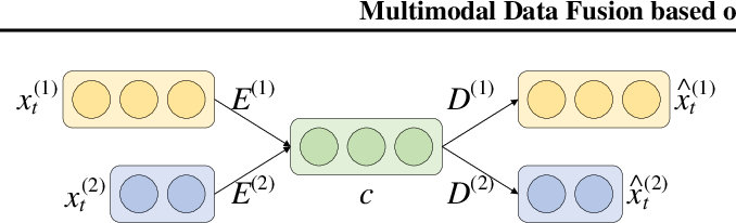Figure 3 for Multimodal Data Fusion based on the Global Workspace Theory