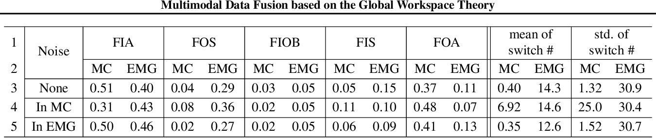 Figure 4 for Multimodal Data Fusion based on the Global Workspace Theory