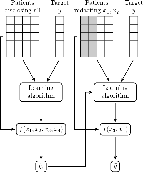 Figure 1 for Patient-Driven Privacy Control through Generalized Distillation
