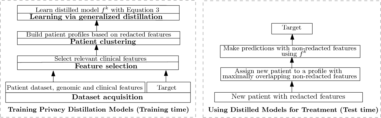 Figure 3 for Patient-Driven Privacy Control through Generalized Distillation