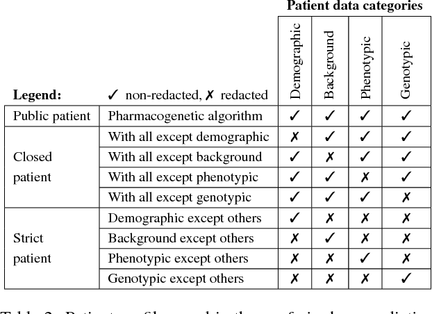 Figure 4 for Patient-Driven Privacy Control through Generalized Distillation
