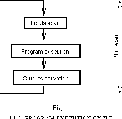 Towards automatic verification of ladder logic programs semantic figure 1 ccuart Choice Image