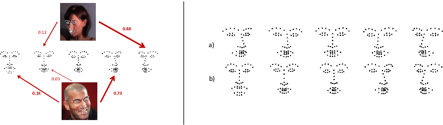 Figure 1 for Robust Face Alignment Using a Mixture of Invariant Experts