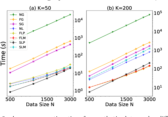 Figure 3 for Accelerated Experimental Design for Pairwise Comparisons