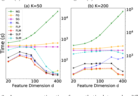 Figure 4 for Accelerated Experimental Design for Pairwise Comparisons