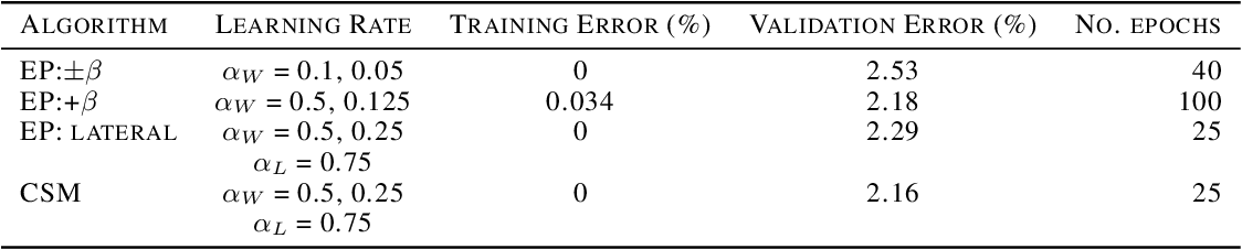 Figure 2 for Supervised Deep Similarity Matching