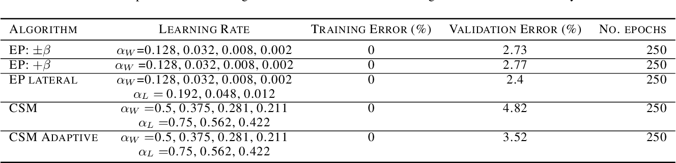 Figure 4 for Supervised Deep Similarity Matching