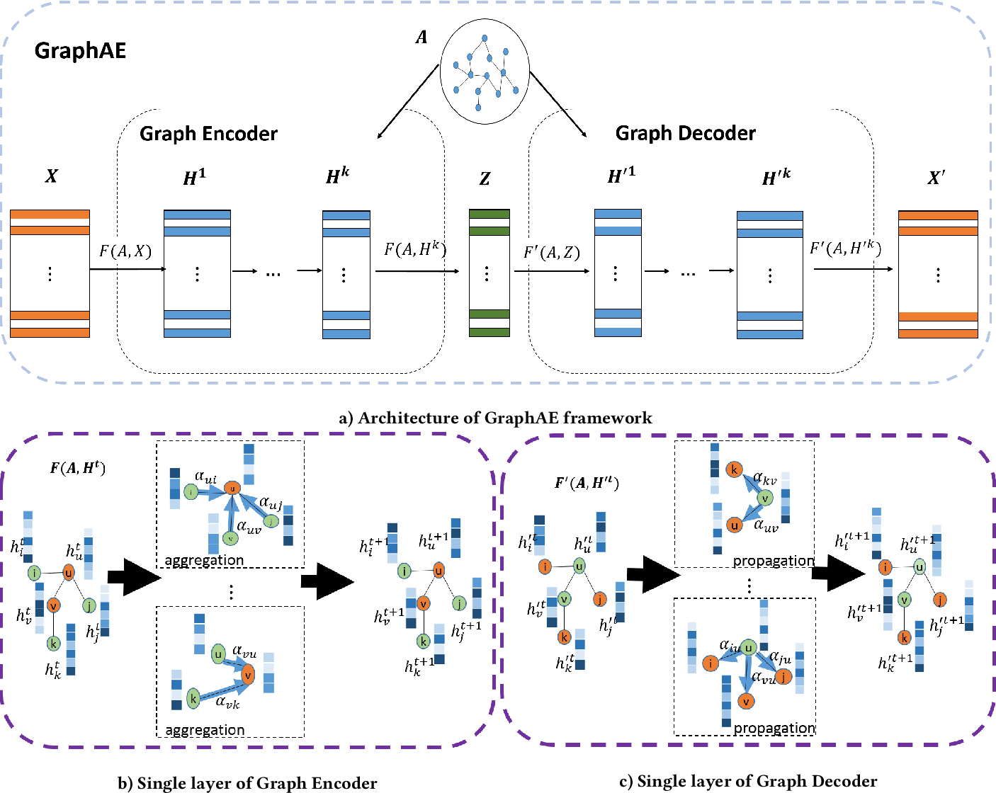 Figure 1 for A Graph Auto-Encoder for Attributed Network Embedding