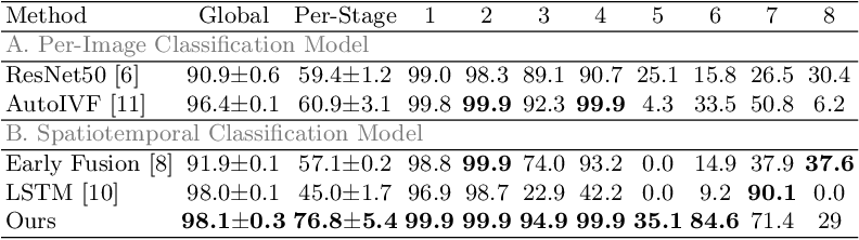 Figure 2 for Developmental Stage Classification of Embryos Using Two-Stream Neural Network with Linear-Chain Conditional Random Field