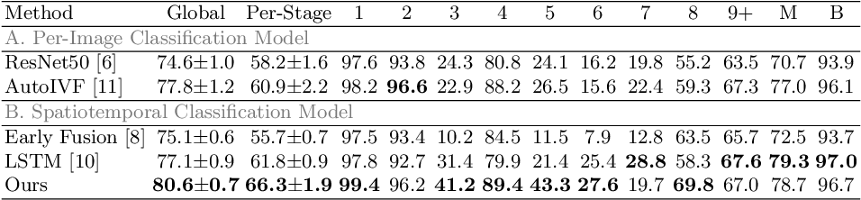 Figure 4 for Developmental Stage Classification of Embryos Using Two-Stream Neural Network with Linear-Chain Conditional Random Field