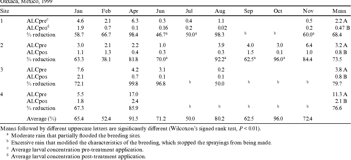 table 3 from control of the mosquito anopheles pseudopunctipennis rh semanticscholar org