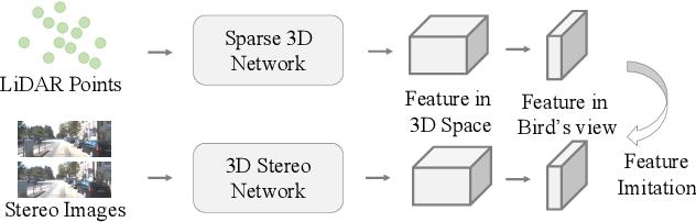 Figure 1 for LIGA-Stereo: Learning LiDAR Geometry Aware Representations for Stereo-based 3D Detector