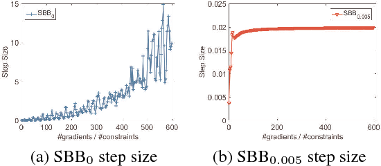 Figure 1 for Stochastic Non-convex Ordinal Embedding with Stabilized Barzilai-Borwein Step Size