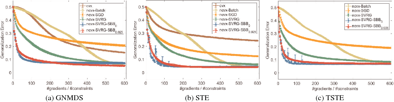 Figure 3 for Stochastic Non-convex Ordinal Embedding with Stabilized Barzilai-Borwein Step Size