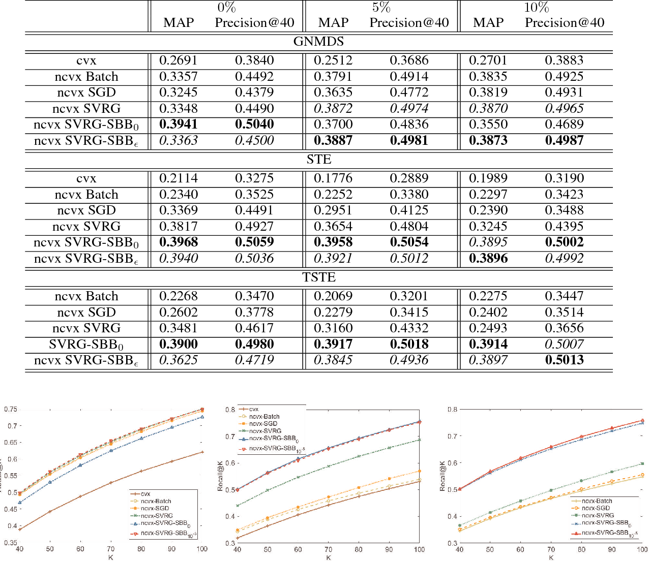 Figure 4 for Stochastic Non-convex Ordinal Embedding with Stabilized Barzilai-Borwein Step Size