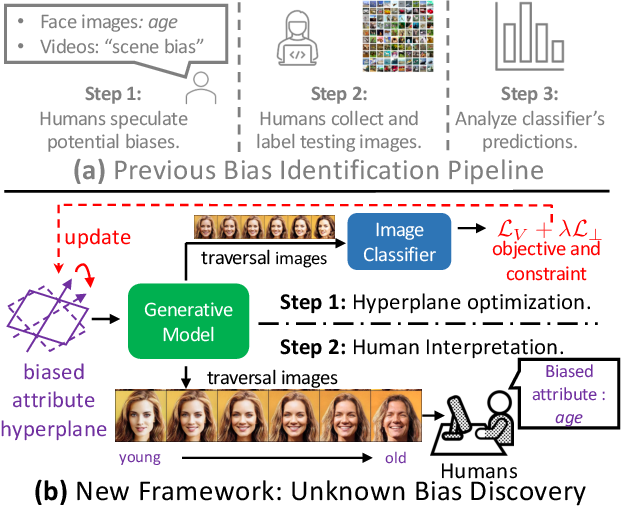 Figure 1 for Discover the Unknown Biased Attribute of an Image Classifier