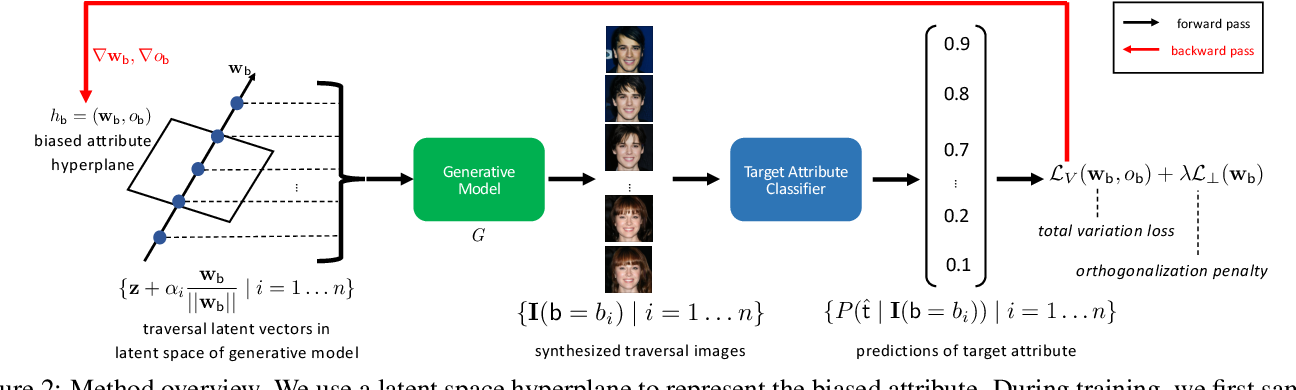 Figure 3 for Discover the Unknown Biased Attribute of an Image Classifier