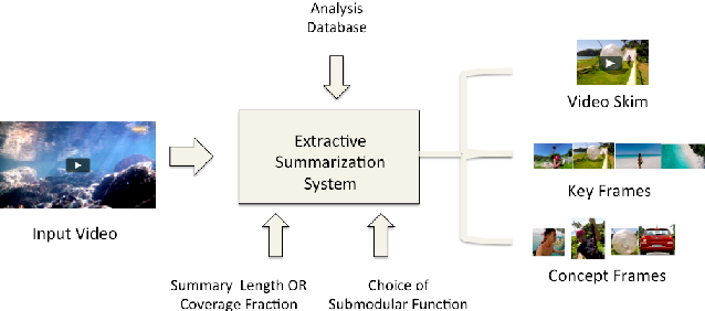 Figure 1 for A Unified Multi-Faceted Video Summarization System