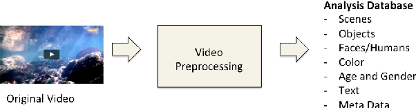 Figure 4 for A Unified Multi-Faceted Video Summarization System