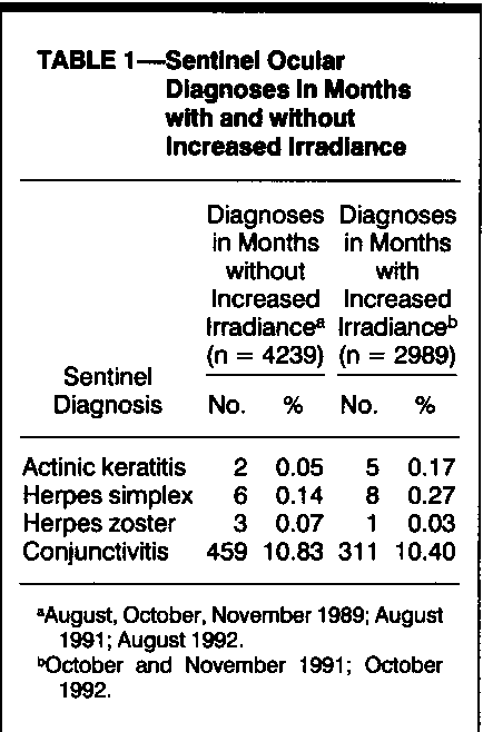 TABLE 1-Sentinel Ocular Diagnoses In Months with and wIthout