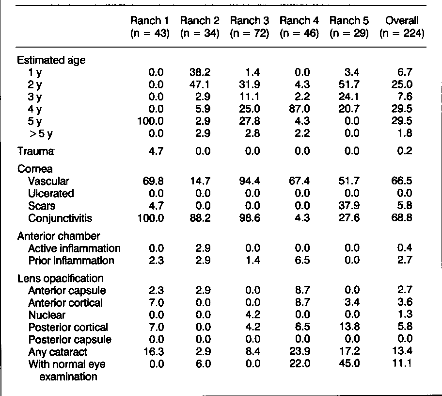 TABLE 3-Ocular Findings (%) In 224 Sheep, by Ranch