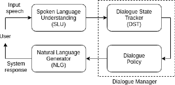 Figure 1 for Scalable Neural Dialogue State Tracking