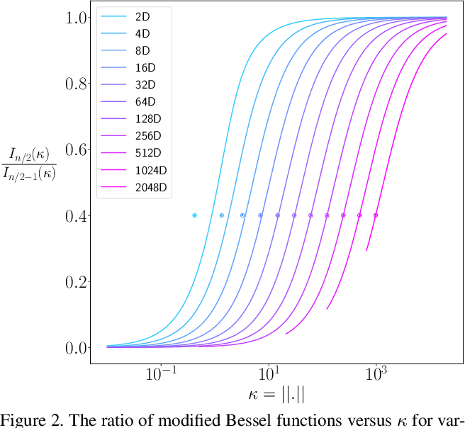 Figure 3 for von Mises-Fisher Loss: An Exploration of Embedding Geometries for Supervised Learning