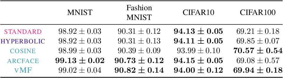 Figure 4 for von Mises-Fisher Loss: An Exploration of Embedding Geometries for Supervised Learning