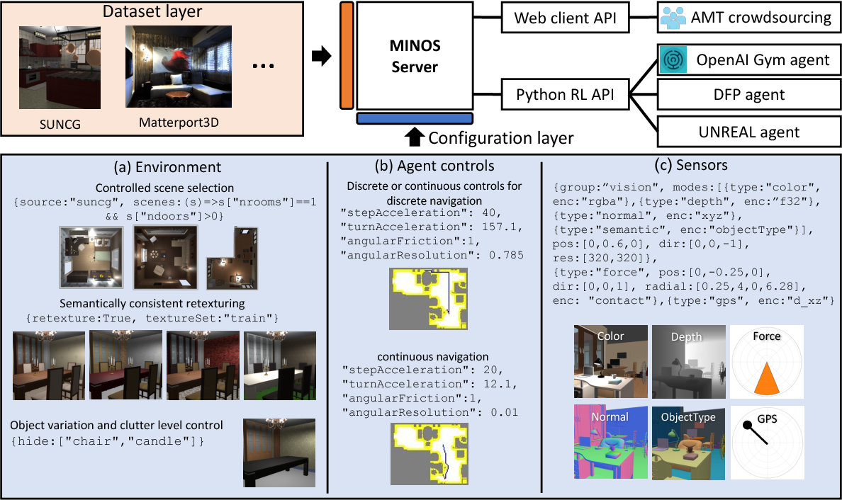 Figure 2 for MINOS: Multimodal Indoor Simulator for Navigation in Complex Environments