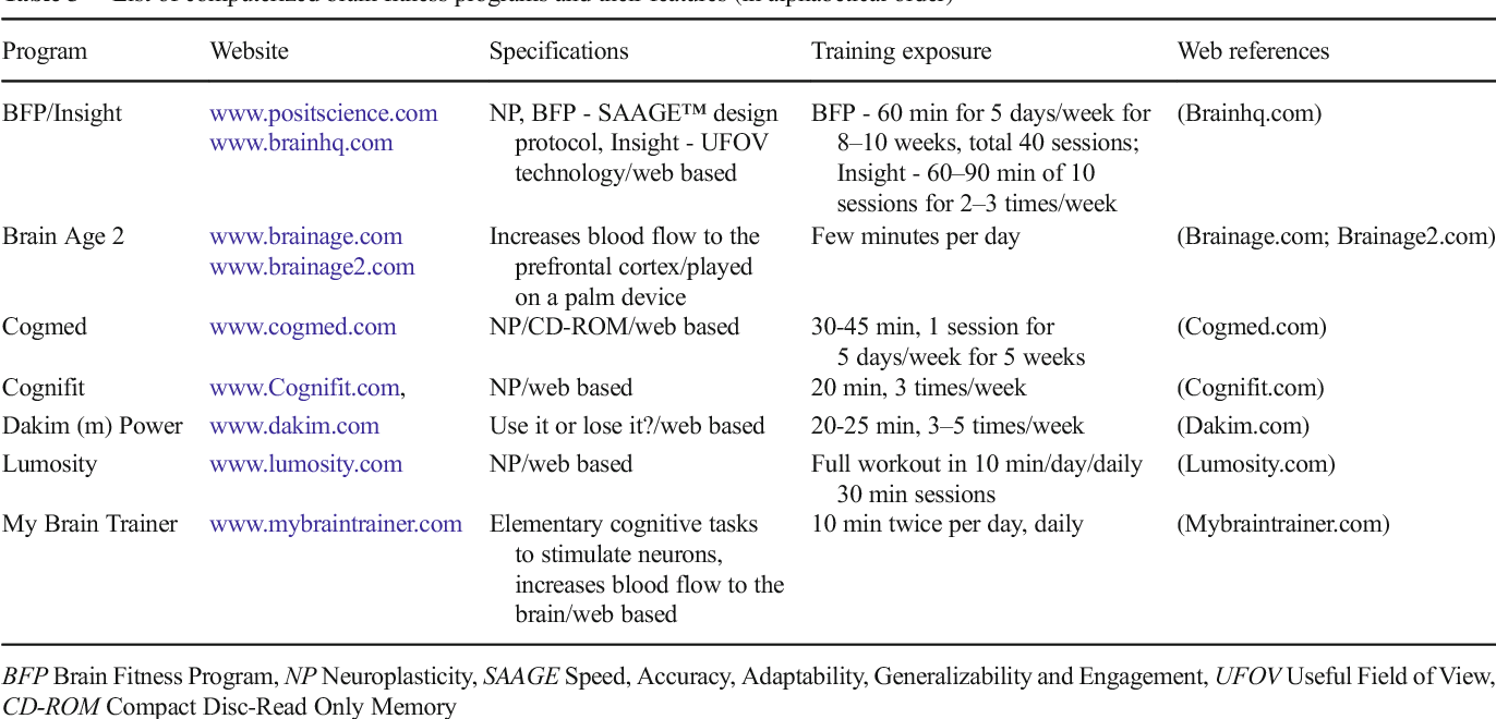 Table 3 from Enhancing Cognitive Functioning in Healthly