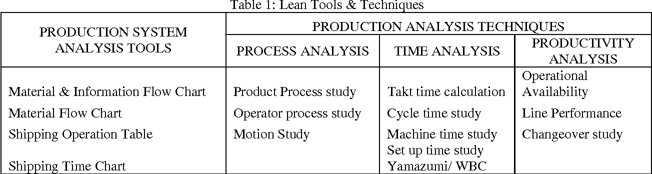 Implementation of lean manufacturing through supplier for 1 case of table paper
