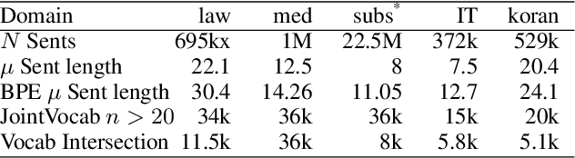 Figure 3 for Decoding Time Lexical Domain Adaptationfor Neural Machine Translation