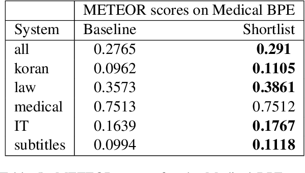 Figure 4 for Decoding Time Lexical Domain Adaptationfor Neural Machine Translation