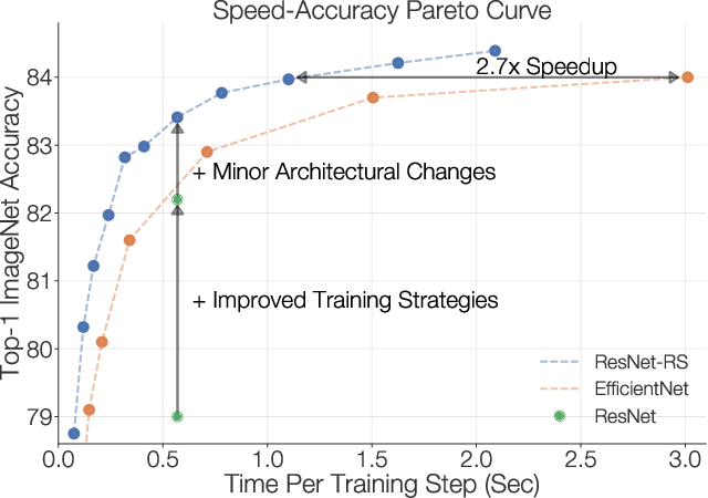 Figure 1 for Revisiting ResNets: Improved Training and Scaling Strategies