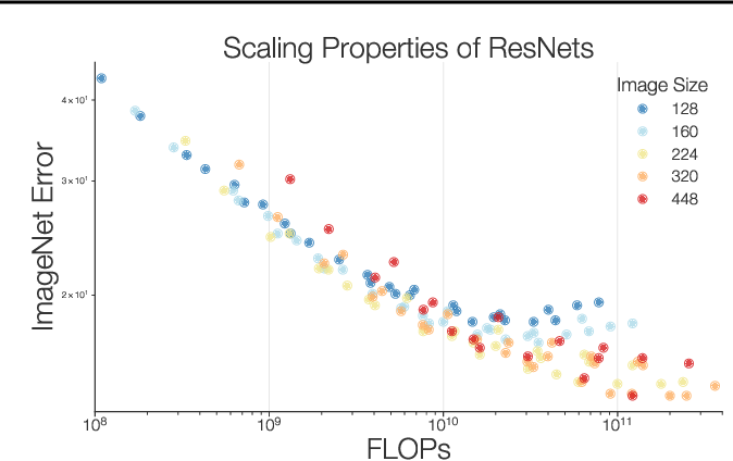 Figure 3 for Revisiting ResNets: Improved Training and Scaling Strategies