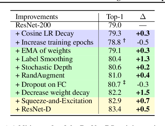 Figure 2 for Revisiting ResNets: Improved Training and Scaling Strategies