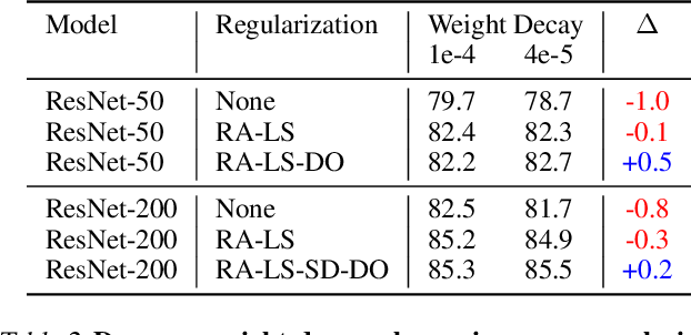 Figure 4 for Revisiting ResNets: Improved Training and Scaling Strategies