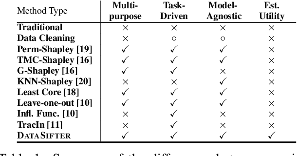 Figure 1 for A Unified Framework for Task-Driven Data Quality Management