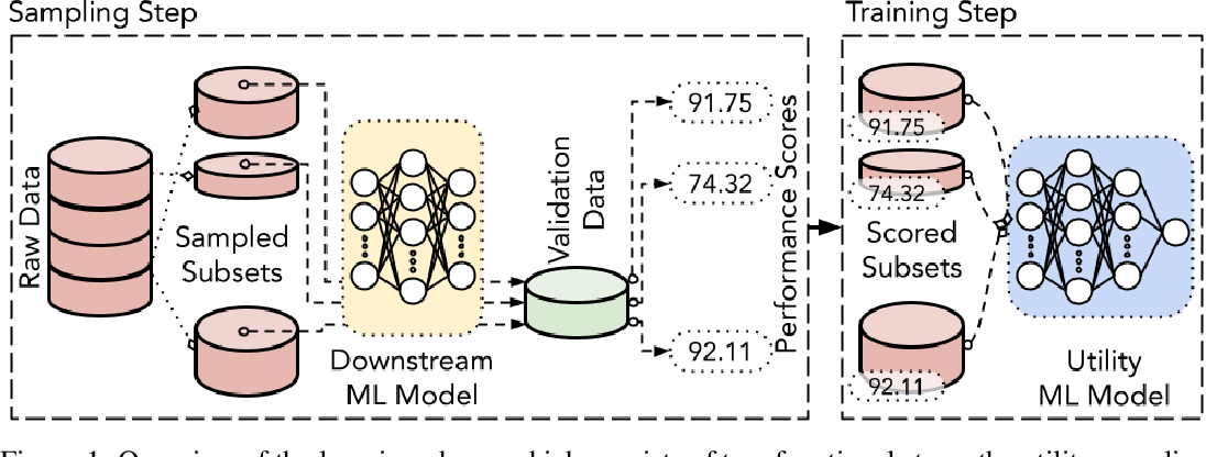 Figure 2 for A Unified Framework for Task-Driven Data Quality Management