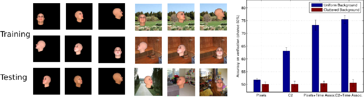 Figure 1 for Unsupervised learning of clutter-resistant visual representations from natural videos