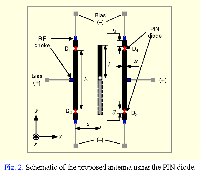 schematic of the proposed antenna using the pin diode