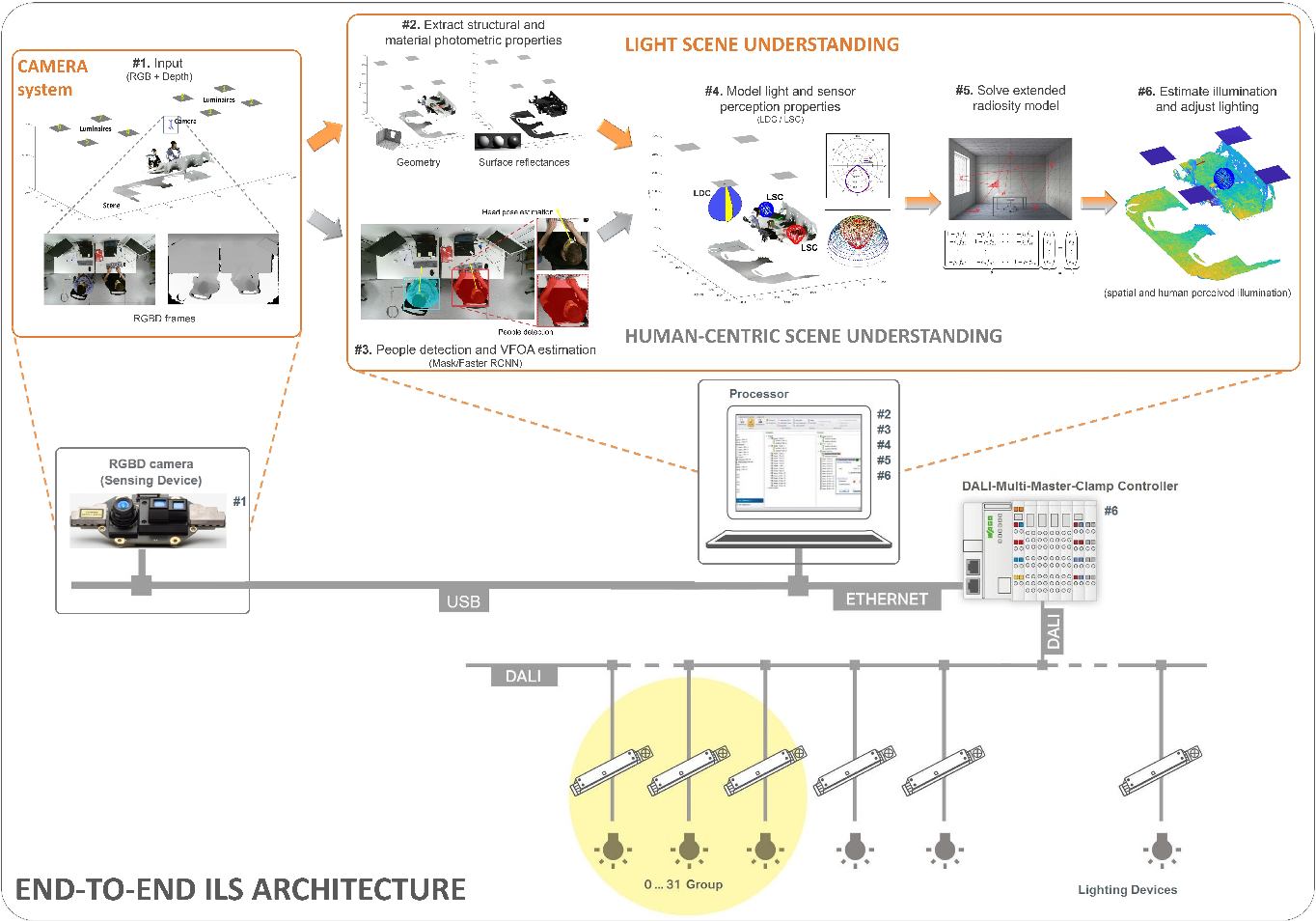 Figure 1 for An integrated light management system with real-time light measurement and human perception