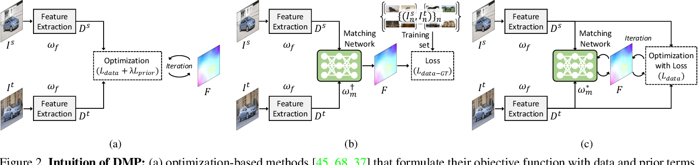 Figure 4 for Deep Matching Prior: Test-Time Optimization for Dense Correspondence