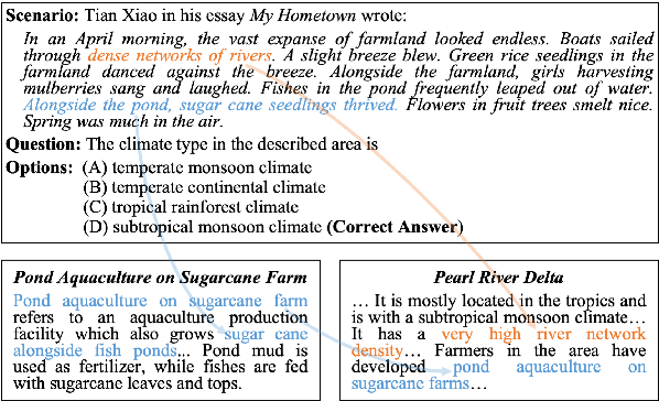 Figure 1 for When Retriever-Reader Meets Scenario-Based Multiple-Choice Questions